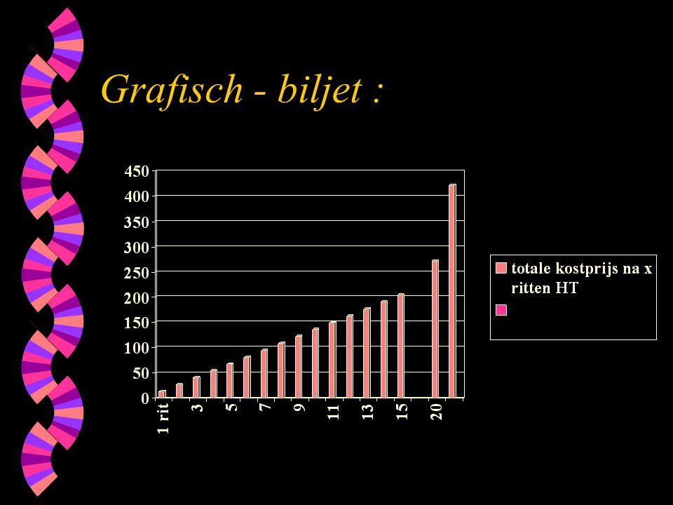 Grafisch - biljet :