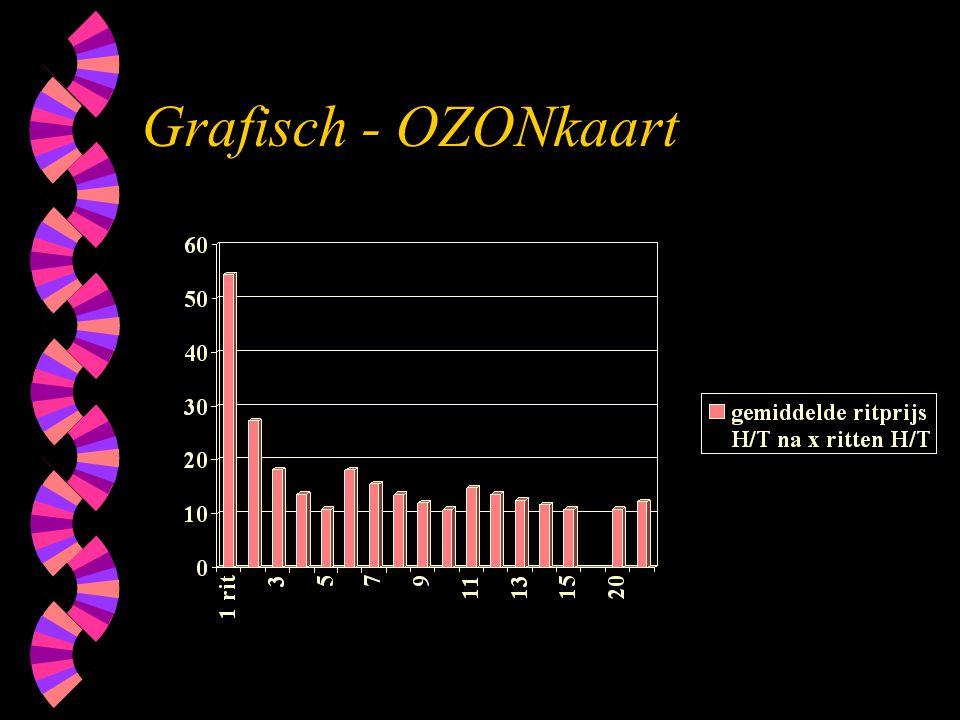 Grafisch - OZONkaart