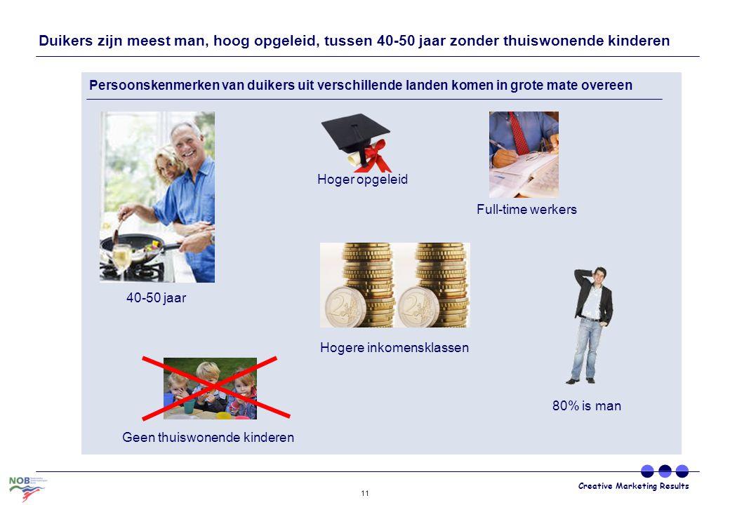 Creative Marketing Results 11 Duikers zijn meest man, hoog opgeleid, tussen 40-50 jaar zonder thuiswonende kinderen 40-50 jaar Hoger opgeleid Hogere i