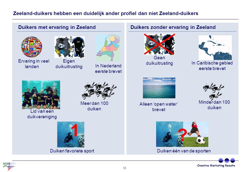 Creative Marketing Results 12 Zeeland-duikers hebben een duidelijk ander profiel dan niet Zeeland-duikers Duikers met ervaring in ZeelandDuikers zonde