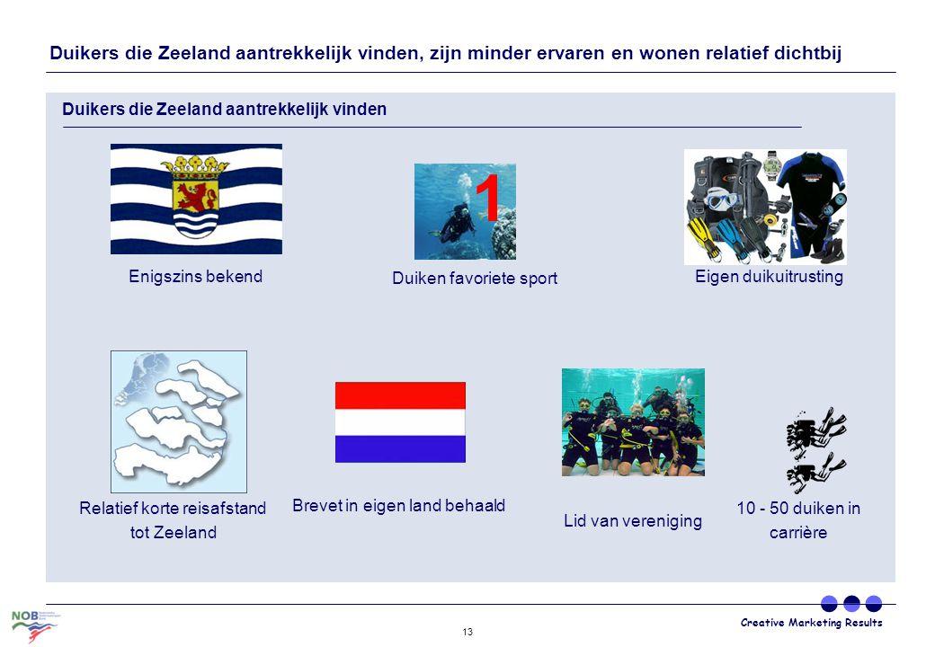 Creative Marketing Results 13 Duikers die Zeeland aantrekkelijk vinden, zijn minder ervaren en wonen relatief dichtbij Duikers die Zeeland aantrekkeli