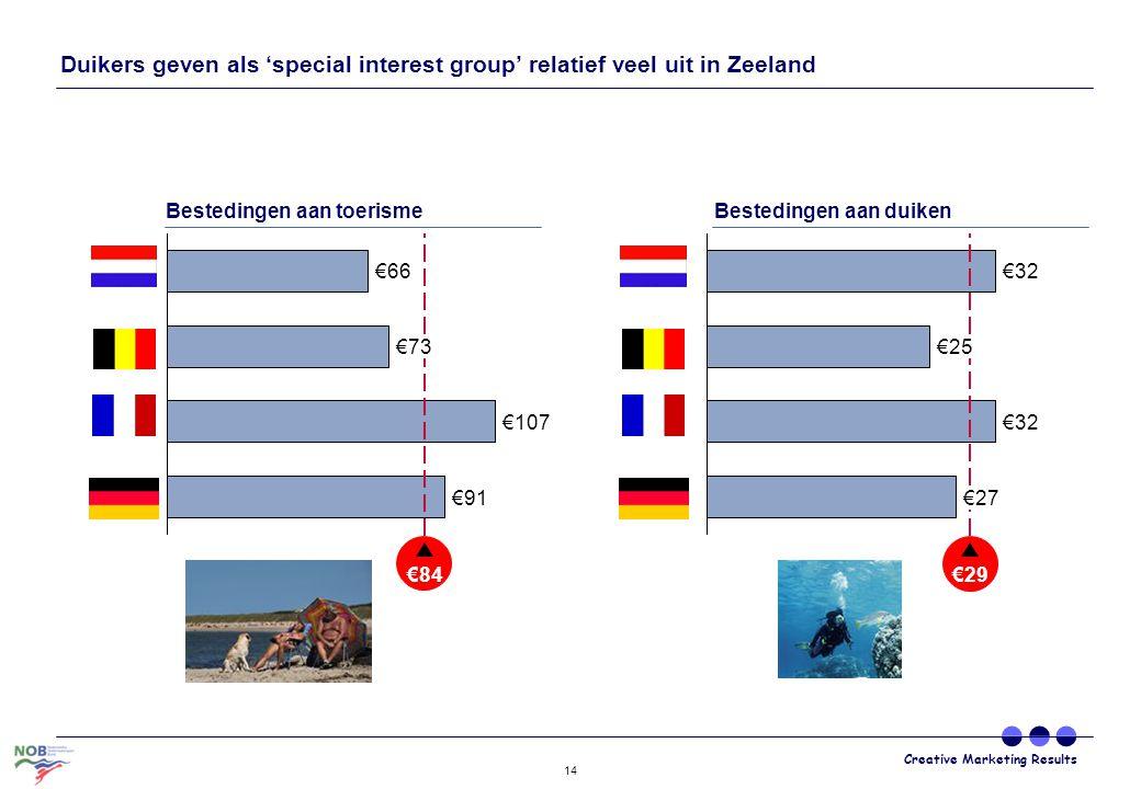Creative Marketing Results 14 €25 €32 €29 €27 €32 €91 €84 €66 €73 €107 Bestedingen aan duikenBestedingen aan toerisme Duikers geven als 'special inter