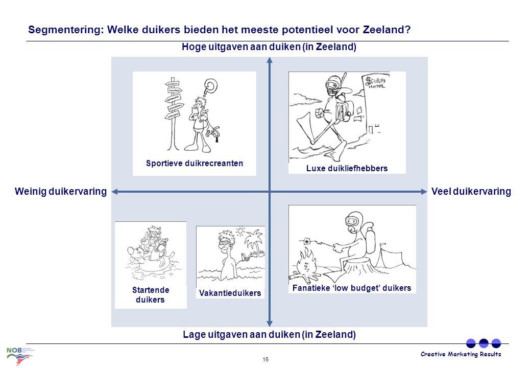 Creative Marketing Results 16 Segmentering: Welke duikers bieden het meeste potentieel voor Zeeland? Weinig duikervaringVeel duikervaring Lage uitgave