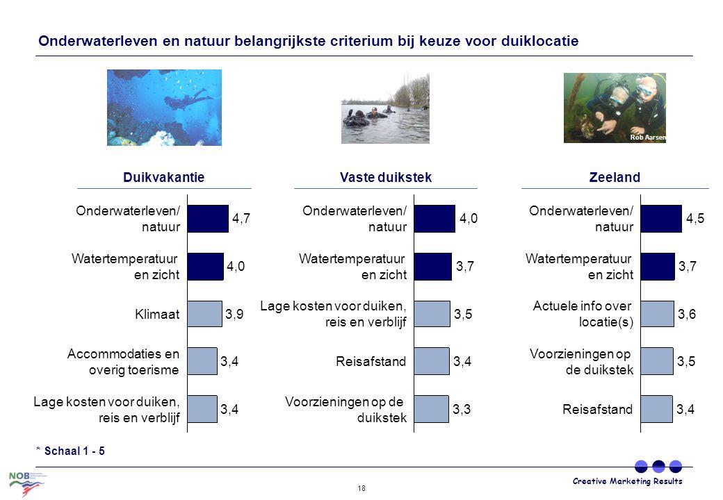 Creative Marketing Results 18 Onderwaterleven en natuur belangrijkste criterium bij keuze voor duiklocatie Onderwaterleven/ natuurOnderwaterleven/ nat