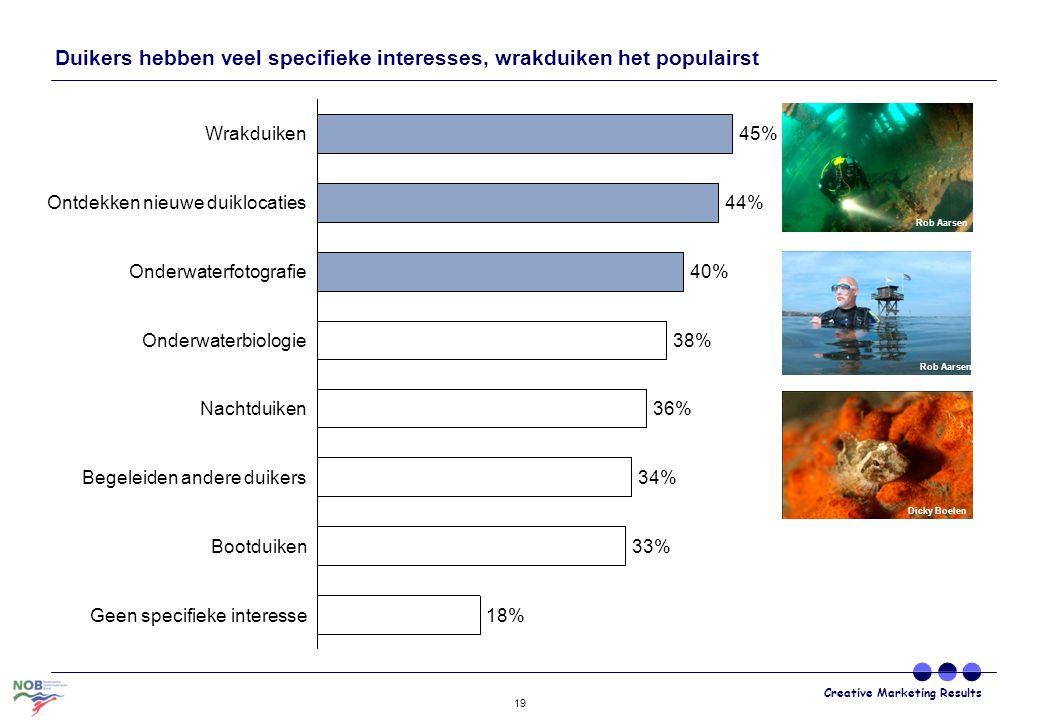 Creative Marketing Results 19 Duikers hebben veel specifieke interesses, wrakduiken het populairst 18%Geen specifieke interesse Nachtduiken 45% Onderw