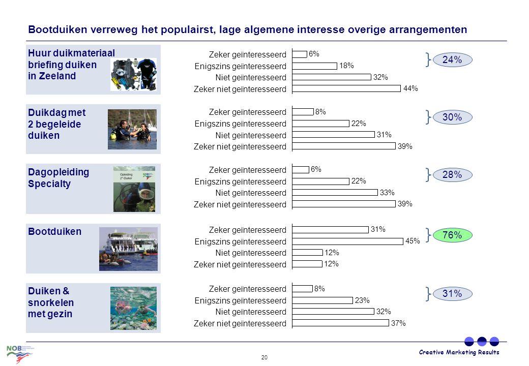 Creative Marketing Results 20 Bootduiken verreweg het populairst, lage algemene interesse overige arrangementen Zeker niet geïnteresseerd Niet geïnter