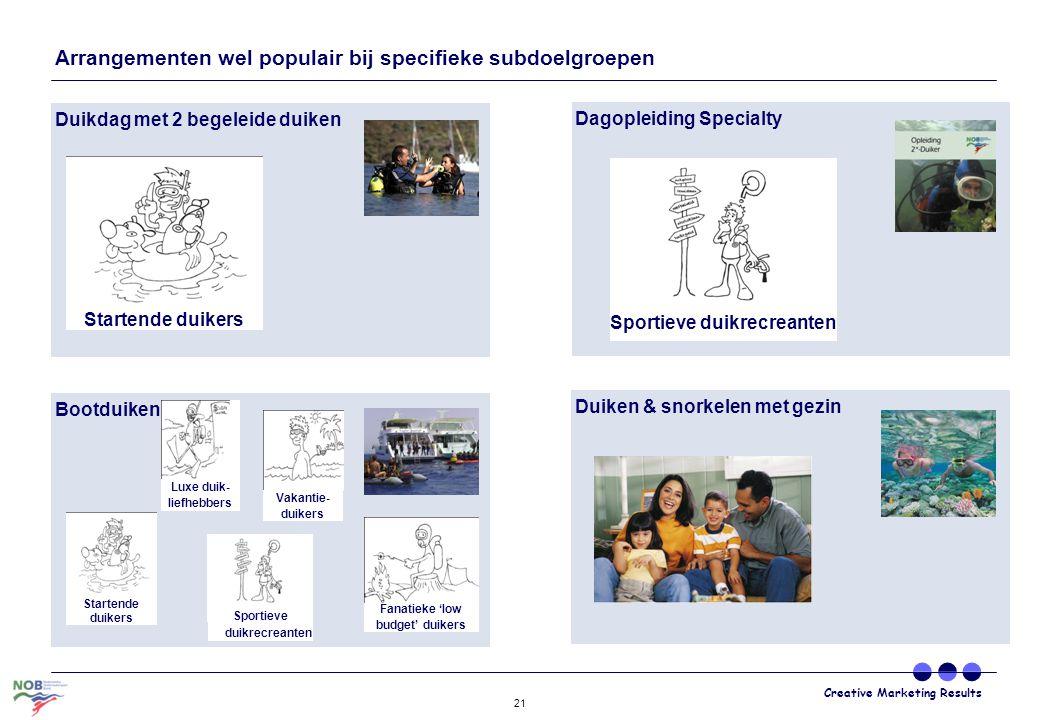 Creative Marketing Results 21 Duiken & snorkelen met gezin Bootduiken Arrangementen wel populair bij specifieke subdoelgroepen Duikdag met 2 begeleide