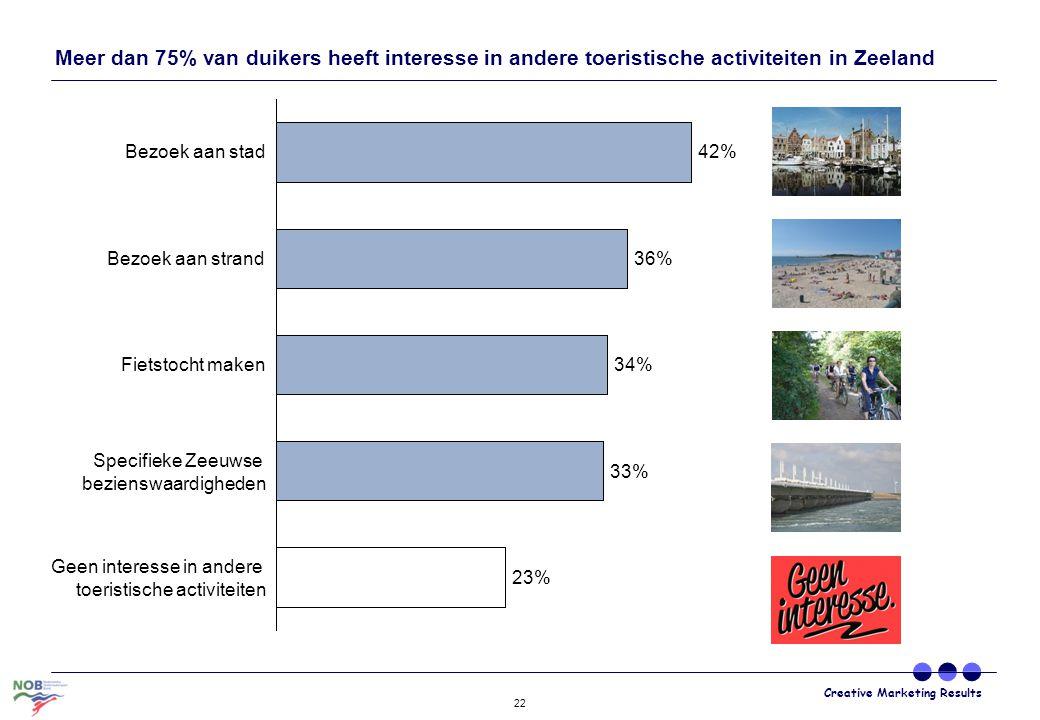 Creative Marketing Results 22 Meer dan 75% van duikers heeft interesse in andere toeristische activiteiten in Zeeland 42% Specifieke Zeeuwse bezienswa