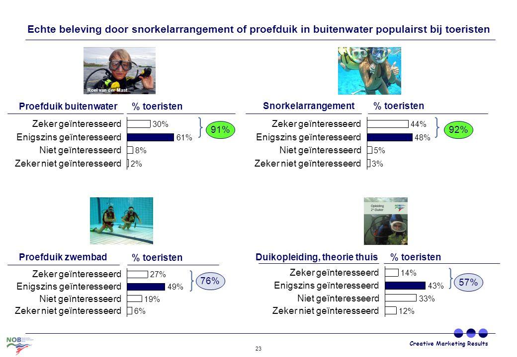 Creative Marketing Results 23 Zeker niet geïnteresseerd 6% Niet geïnteresseerd 19% 49% Zeker geïnteresseerd 27% Enigszins geïnteresseerd Zeker geïnter