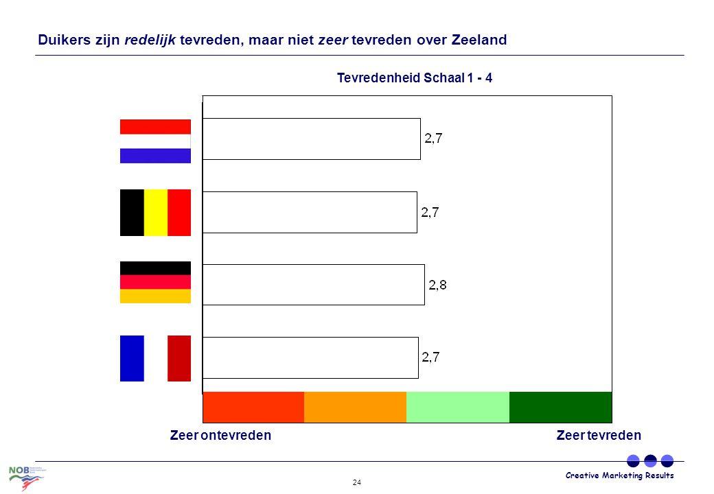 Creative Marketing Results 24 Duikers zijn redelijk tevreden, maar niet zeer tevreden over Zeeland Zeer ontevreden Zeer tevreden Tevredenheid Schaal 1