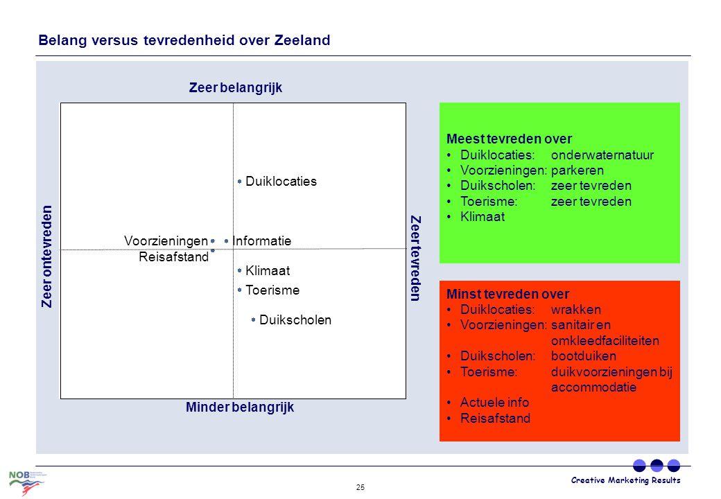 Creative Marketing Results 25 Belang versus tevredenheid over Zeeland Klimaat Reisafstand Toerisme Informatie Duikscholen Voorzieningen Duiklocaties Z