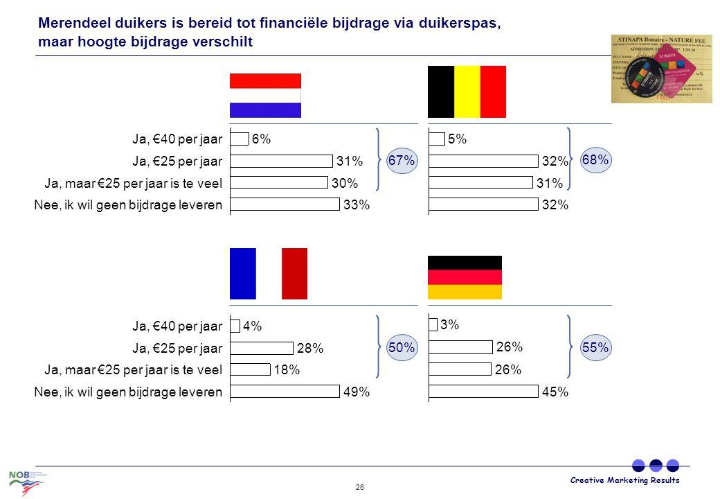 Creative Marketing Results 26 Ja, €25 per jaar31% Ja, €40 per jaar6% Nee, ik wil geen bijdrage leveren33% Ja, maar €25 per jaar is te veel30% 32% 31%