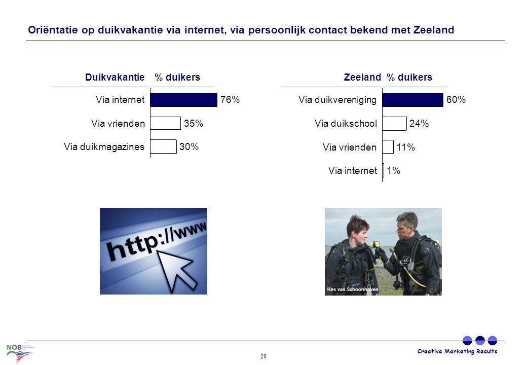 Creative Marketing Results 28 Oriëntatie op duikvakantie via internet, via persoonlijk contact bekend met Zeeland 76% 35% Via internet Via duikmagazin
