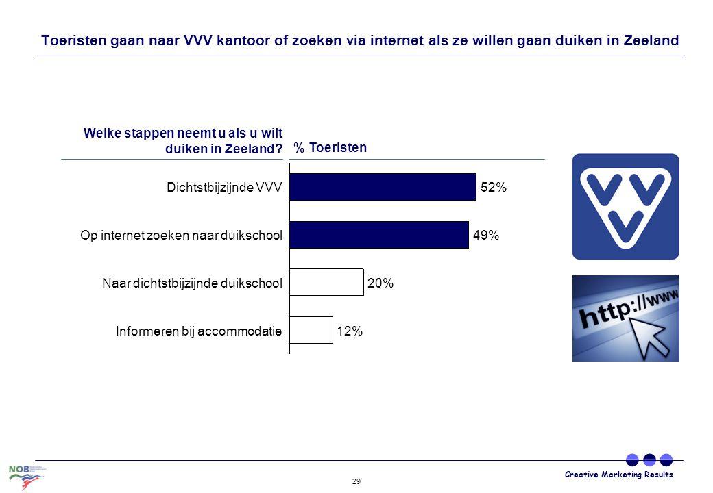 Creative Marketing Results 29 Naar dichtstbijzijnde duikschool Informeren bij accommodatie 20% 49% 52% Op internet zoeken naar duikschool 12% Dichtstb