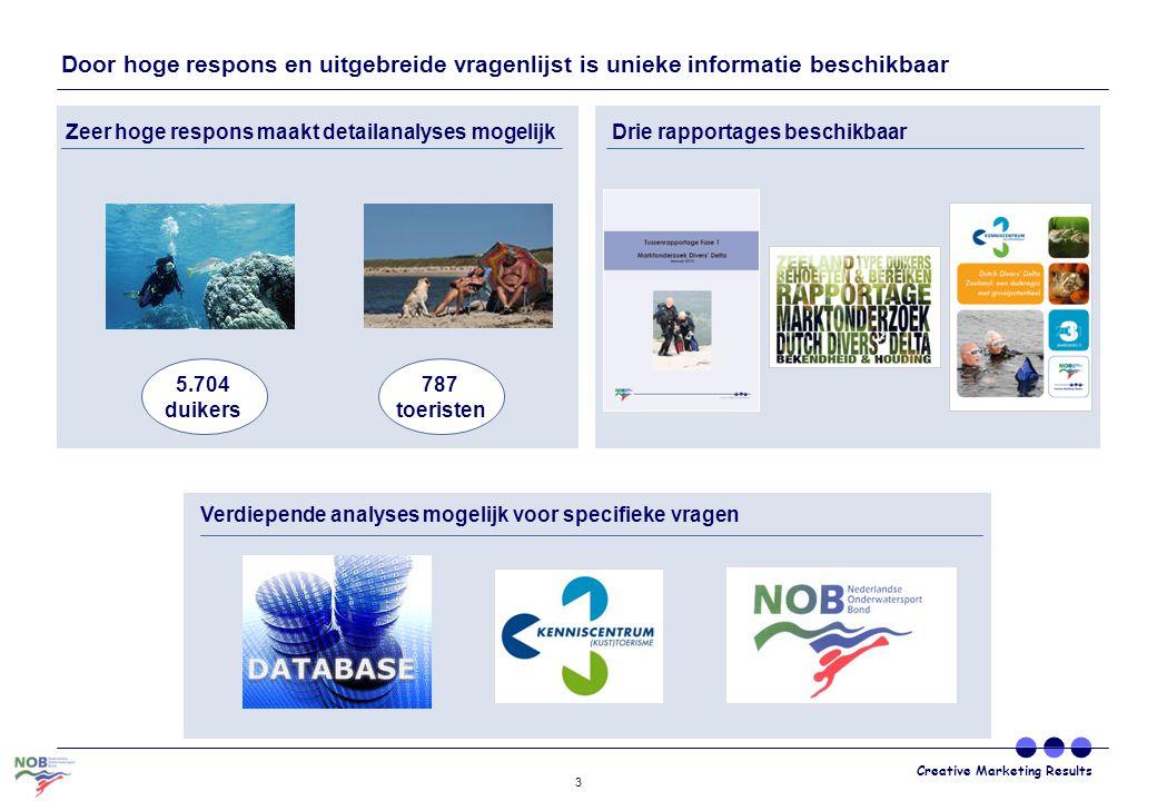 Creative Marketing Results 3 Door hoge respons en uitgebreide vragenlijst is unieke informatie beschikbaar Zeer hoge respons maakt detailanalyses moge