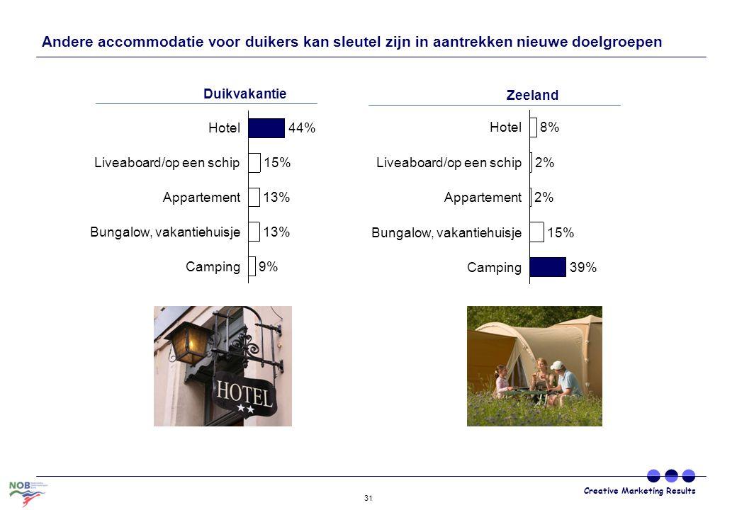 Creative Marketing Results 31 Hotel Liveaboard/op een schip Appartement Bungalow, vakantiehuisje Camping 44% 15% 13% 9% Duikvakantie Andere accommodat