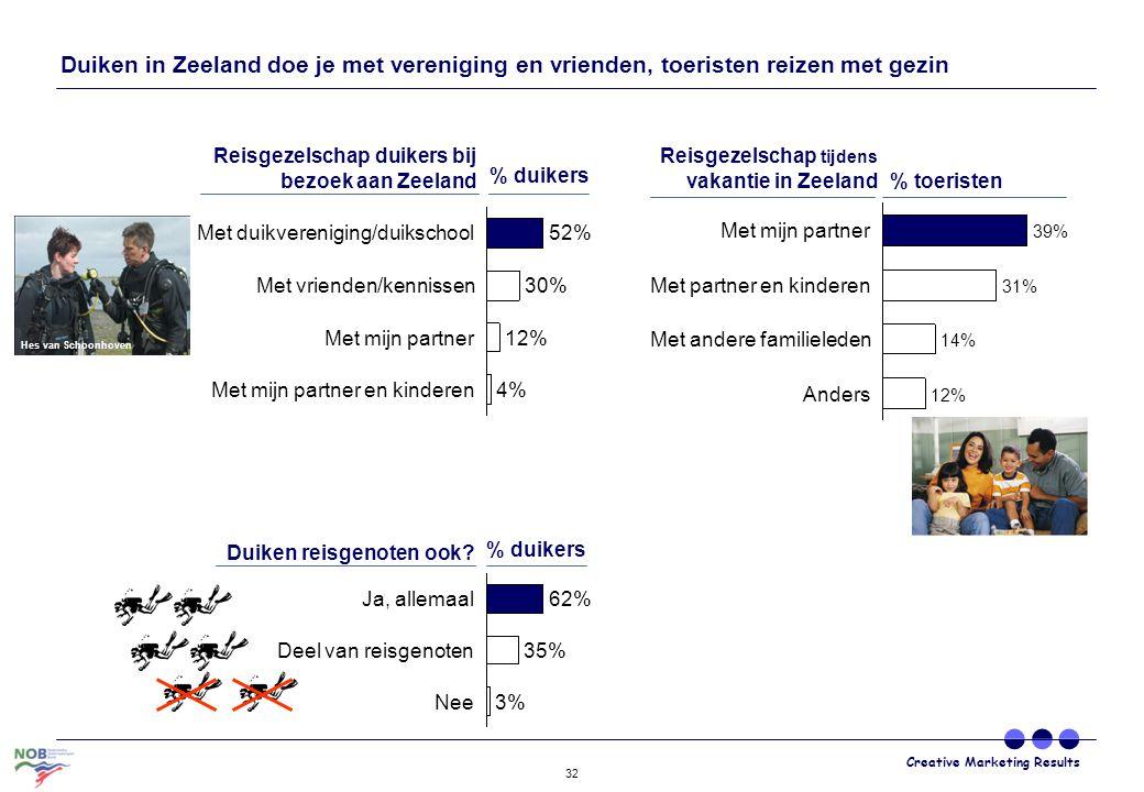 Creative Marketing Results 32 Met mijn partner en kinderen4% Met mijn partner12% Met vrienden/kennissen30% Met duikvereniging/duikschool52% Reisgezels