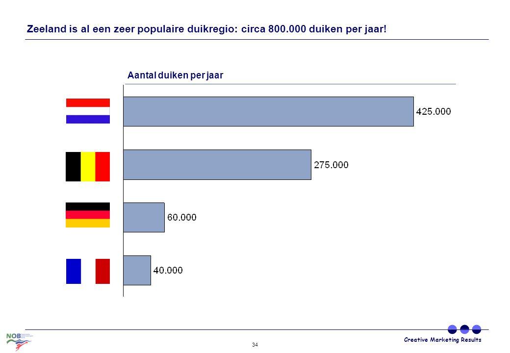 Creative Marketing Results 34 Zeeland is al een zeer populaire duikregio: circa 800.000 duiken per jaar! Aantal duiken per jaar