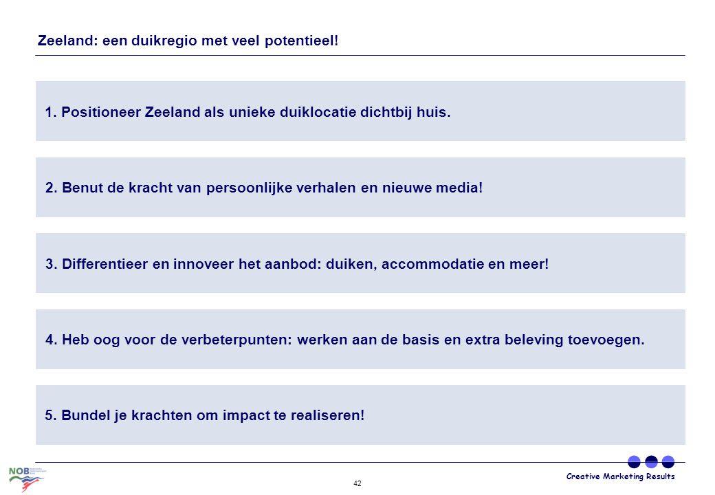 Creative Marketing Results 42 Zeeland: een duikregio met veel potentieel! 1. Positioneer Zeeland als unieke duiklocatie dichtbij huis. 2. Benut de kra