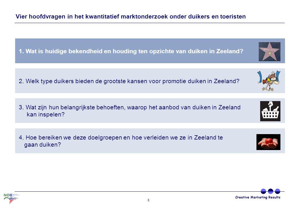 Creative Marketing Results 6 Weet niet waar Zeeland ligt 0% Onbekend 1% Enigszins bekend 30% Zeer bekend 70% 0% 38% 61% 0% Weet niet waar Zeeland ligt 40% Onbekend 23% Enigszins bekend 30% Zeer bekend 7% 35% 26% 33% 6% 39% 45% 14% 2% Bekendheid provincie Zeeland en duikmogelijkheden verschilt sterk per land Nederlandse en Belgische duikers zijn bekend met de duikmogelijkheden in Zeeland Zeeland als provincie is zeer onbekend bij Duitse, Franse en Engelse duikers 61% 84% 63%
