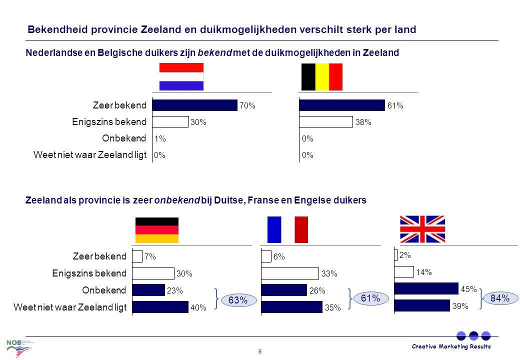 Creative Marketing Results 6 Weet niet waar Zeeland ligt 0% Onbekend 1% Enigszins bekend 30% Zeer bekend 70% 0% 38% 61% 0% Weet niet waar Zeeland ligt