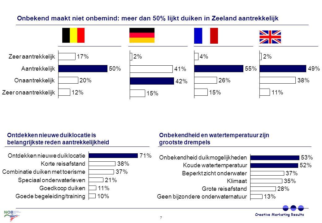 Creative Marketing Results 7 Zeer aantrekkelijk17% Zeer onaantrekkelijk12% Onaantrekkelijk20% Aantrekkelijk50% 15% 42% 41% 2% 15% 26% 55% 4% 11% 38% 4