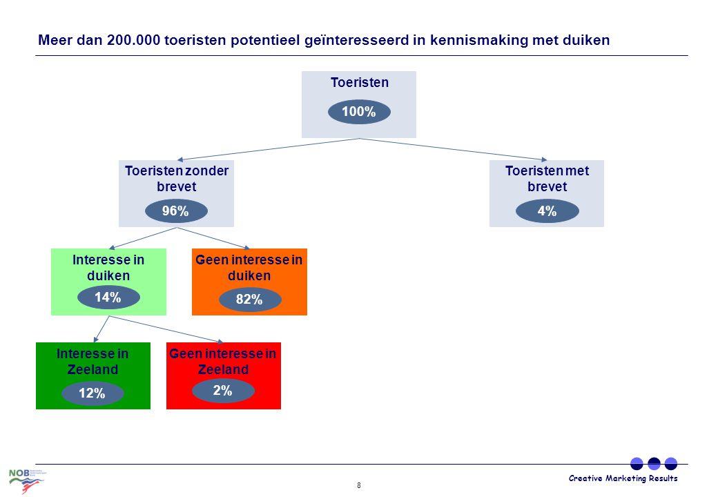 Creative Marketing Results 8 Toeristen 100% Geen interesse in Zeeland Interesse in Zeeland 2% 12% Interesse in duiken Geen interesse in duiken 82% 14%