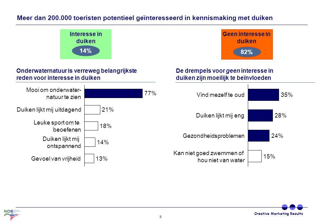 Creative Marketing Results 9 Meer dan 200.000 toeristen potentieel geïnteresseerd in kennismaking met duiken Gevoel van vrijheid13% Duiken lijkt mij o