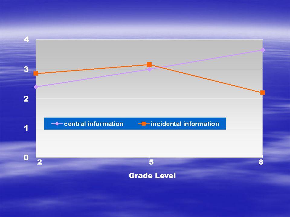 285 Grade Level