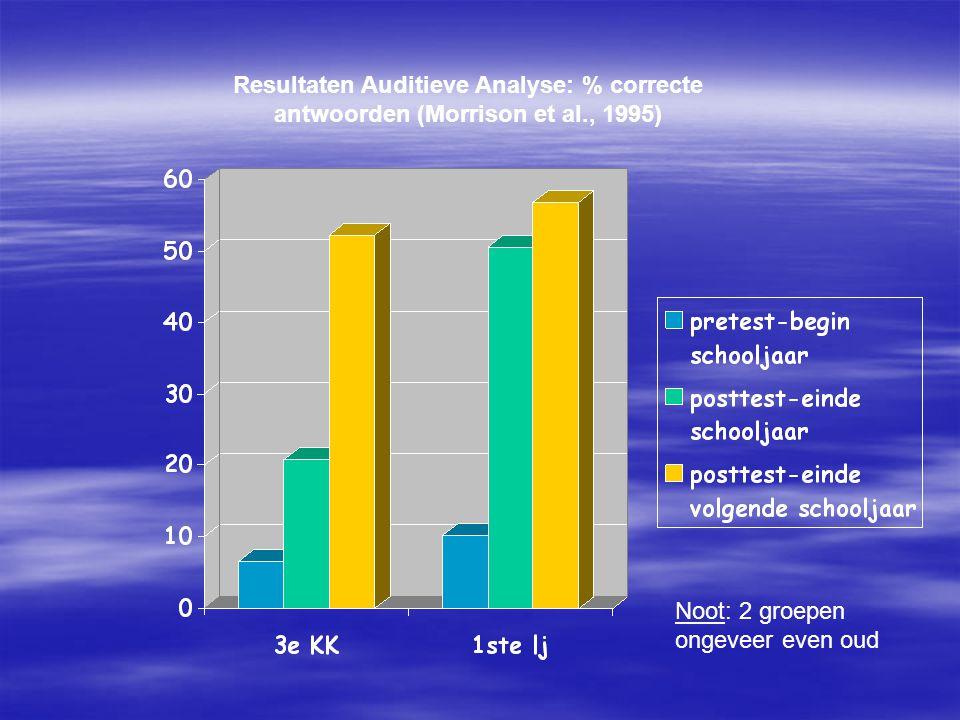 Resultaten Auditieve Analyse: % correcte antwoorden (Morrison et al., 1995) Noot: 2 groepen ongeveer even oud