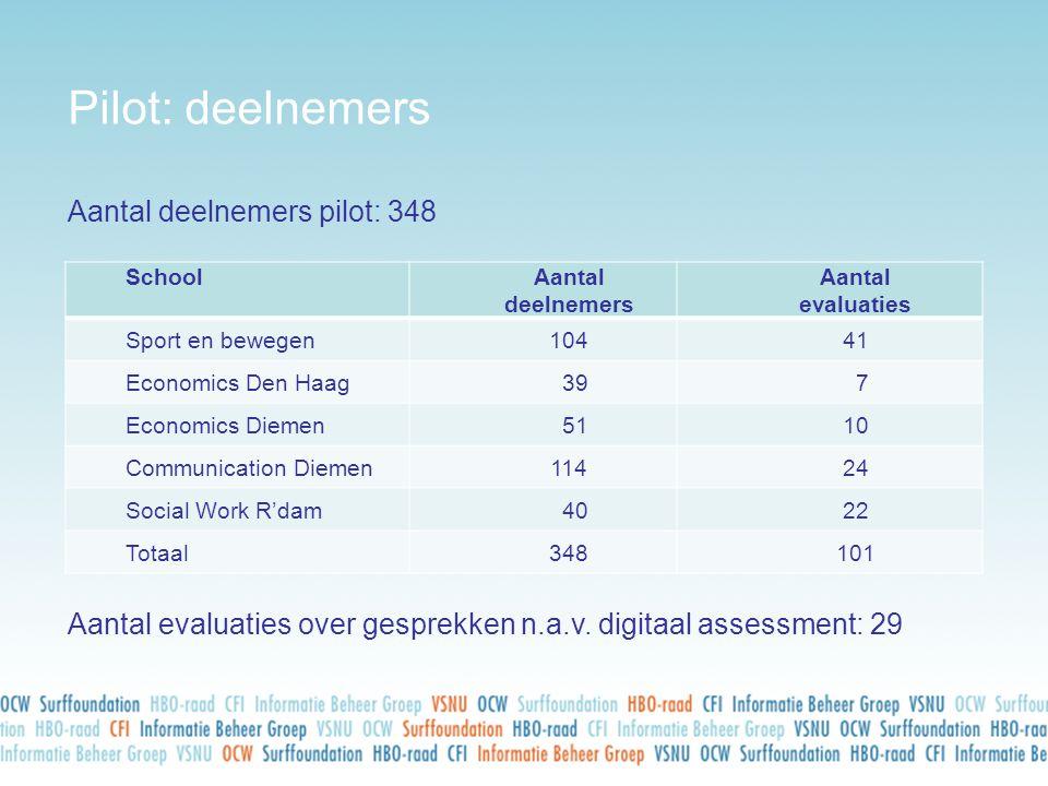 Pilot: deelnemers Aantal deelnemers pilot: 348 Aantal evaluaties over gesprekken n.a.v. digitaal assessment: 29 SchoolAantal deelnemers Aantal evaluat