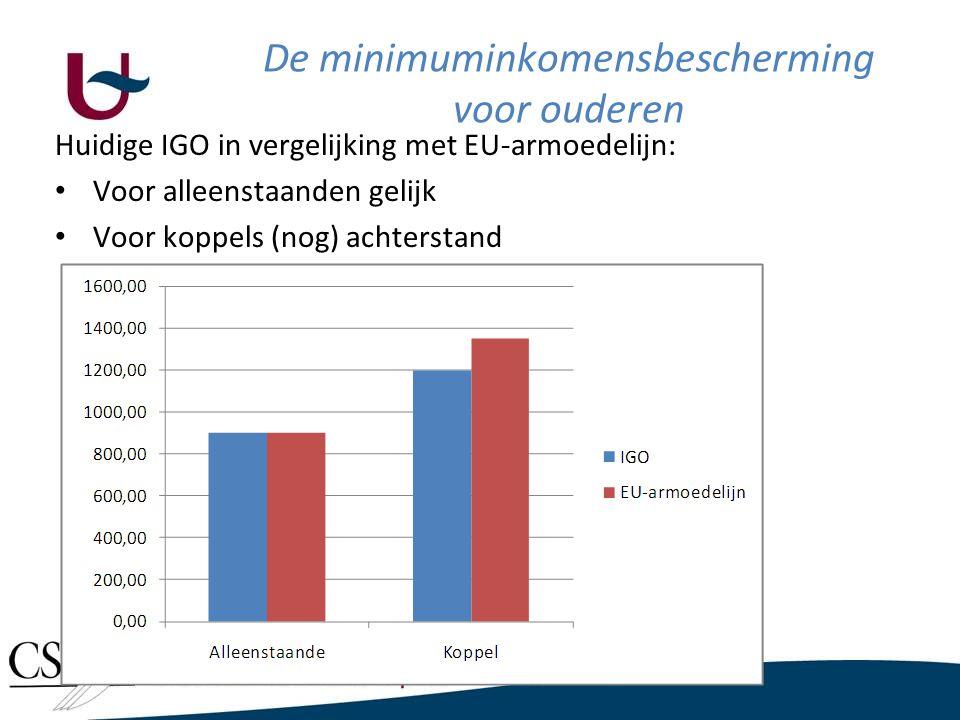 Huidige IGO in vergelijking met EU-armoedelijn: • Voor alleenstaanden gelijk • Voor koppels (nog) achterstand De minimuminkomensbescherming voor ouder