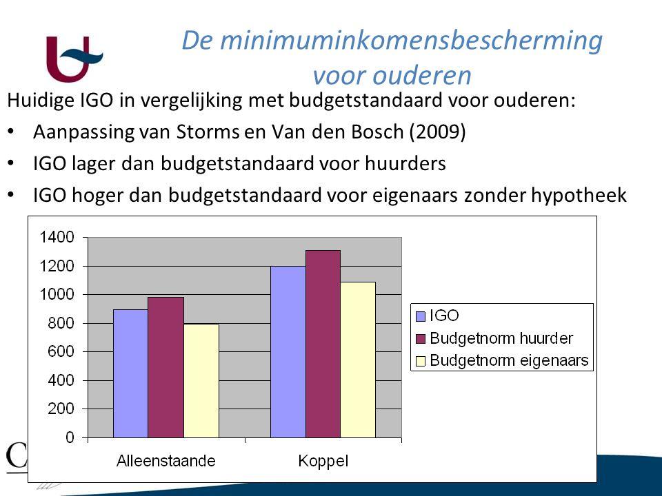 Huidige IGO in vergelijking met budgetstandaard voor ouderen: • Aanpassing van Storms en Van den Bosch (2009) • IGO lager dan budgetstandaard voor huurders • IGO hoger dan budgetstandaard voor eigenaars zonder hypotheek De minimuminkomensbescherming voor ouderen