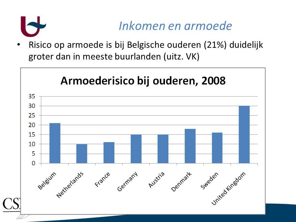 Inkomen en armoede • Risico op armoede is bij Belgische ouderen (21%) duidelijk groter dan in meeste buurlanden (uitz. VK)