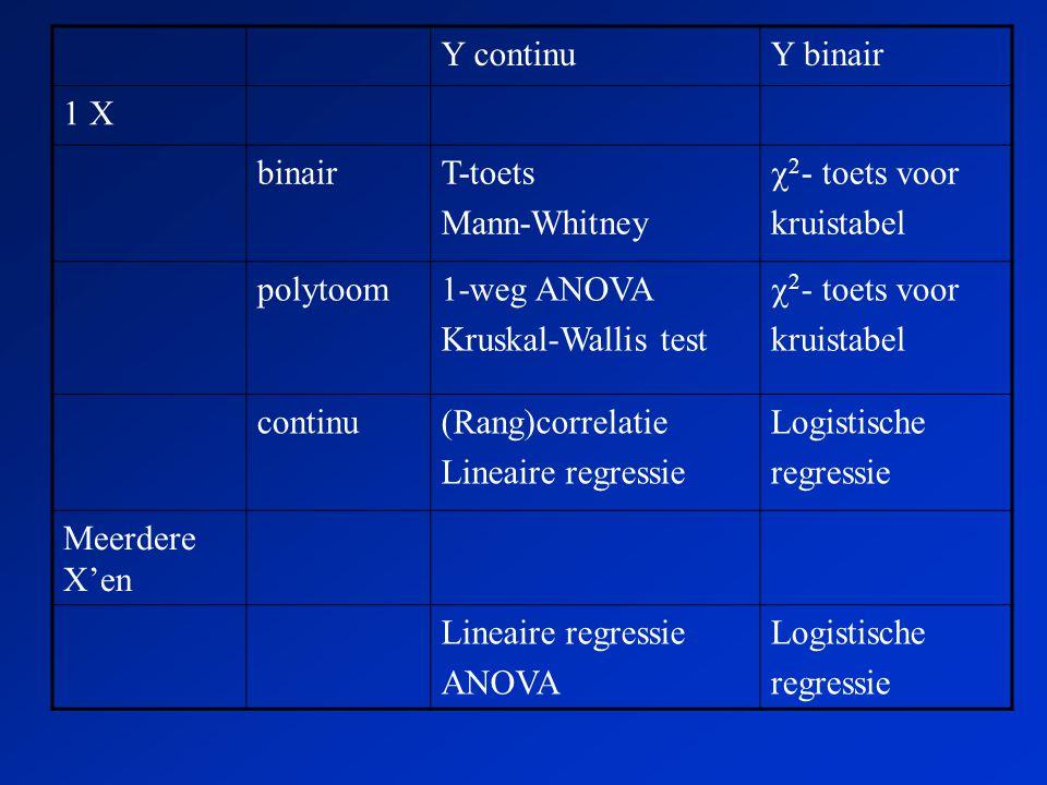 Y continuY binair 1 X binairT-toets Mann-Whitney  2 - toets voor kruistabel polytoom1-weg ANOVA Kruskal-Wallis test  2 - toets voor kruistabel continu(Rang)correlatie Lineaire regressie Logistische regressie Meerdere X'en Lineaire regressie ANOVA Logistische regressie