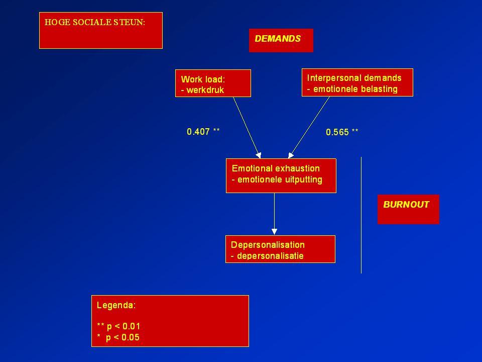 SPSS uitvoer: Lage sociale steun Effect van werkdruk op emotionele uitputting: 0.821