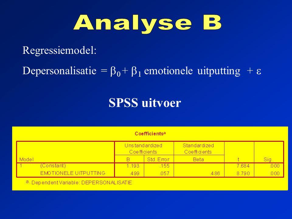 Regressiemodel: Depersonalisatie =  0 +  1 emotionele uitputting +  SPSS uitvoer