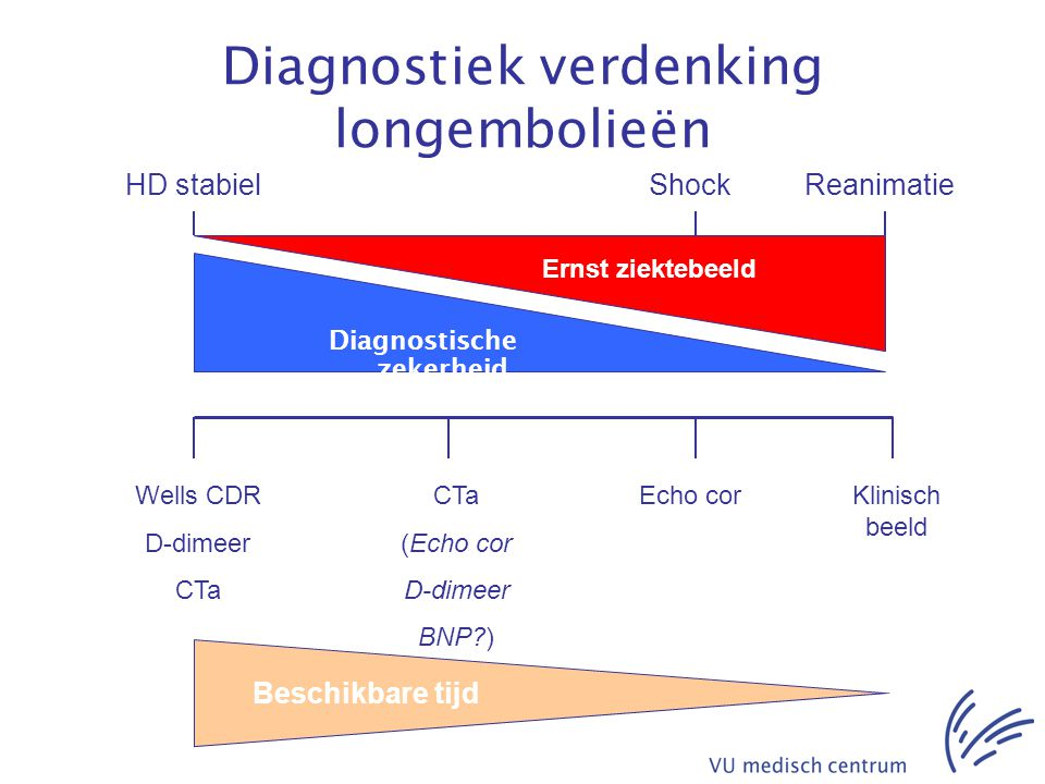 Diagnostiek verdenking longembolieën Ernst ziektebeeld Diagnostische zekerheid Wells CDR D-dimeer CTa Klinisch beeld Echo corCTa (Echo cor D-dimeer BN
