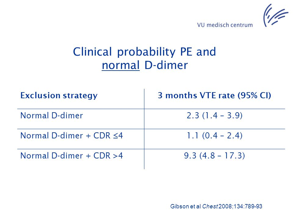Clinical probability PE and normal D-dimer Exclusion strategy3 months VTE rate (95% CI) Normal D-dimer2.3 (1.4 – 3.9) Normal D-dimer + CDR ≤41.1 (0.4 – 2.4) Normal D-dimer + CDR >49.3 (4.8 – 17.3) Gibson et al Chest 2008;134:789-93