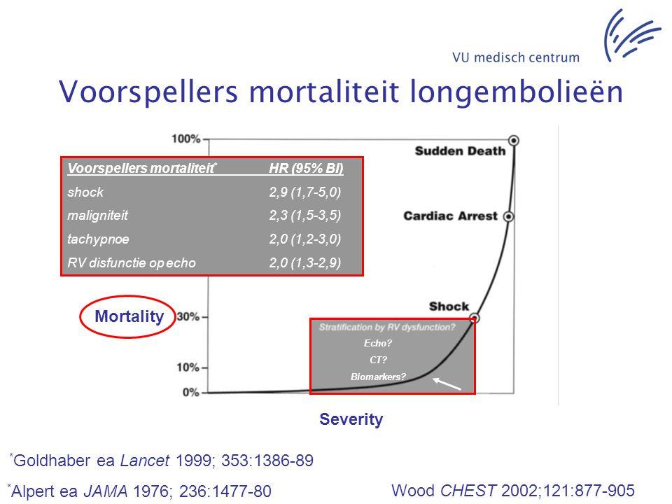 Severity Wood CHEST 2002;121:877-905 Echo? CT? Biomarkers? Voorspellers mortaliteit * HR (95% BI) shock2,9 (1,7-5,0) maligniteit2,3 (1,5-3,5) tachypno