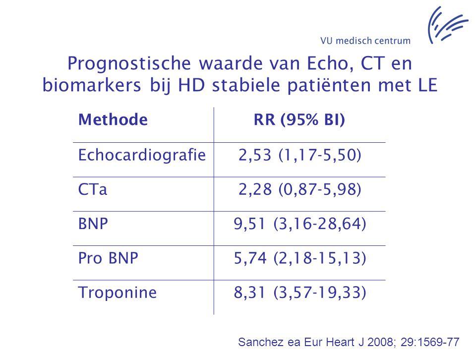 Prognostische waarde van Echo, CT en biomarkers bij HD stabiele patiënten met LE MethodeRR (95% BI) Echocardiografie2,53 (1,17-5,50) CTa2,28 (0,87-5,9