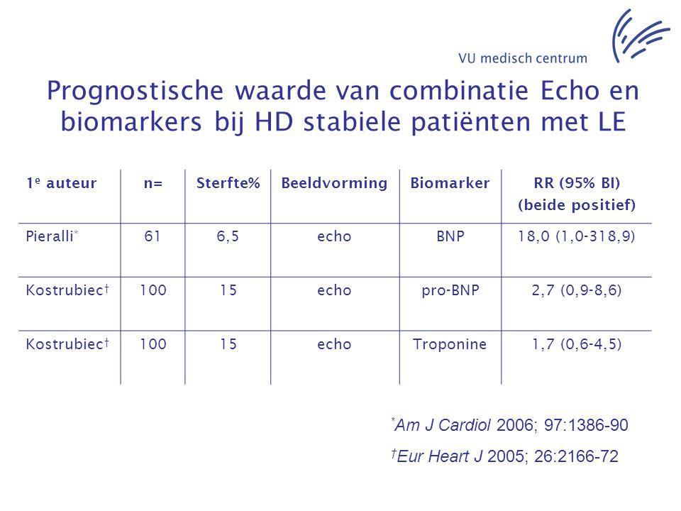 Prognostische waarde van combinatie Echo en biomarkers bij HD stabiele patiënten met LE 1 e auteurn=Sterfte%BeeldvormingBiomarkerRR (95% BI) (beide po