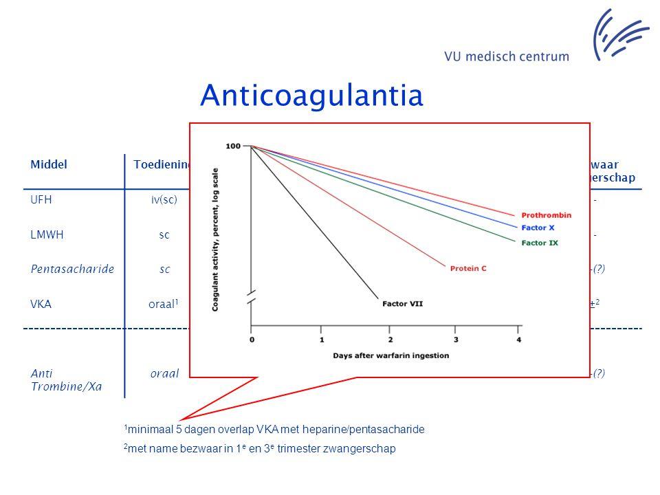 Anticoagulantia MiddelToedieningMonitorin g nodig Coupeerbaa r Associatie HIT(T) InteractiesBezwaar zwangerschap UFHiv(sc)+++-- LMWHsc-±±-- Pentasacha