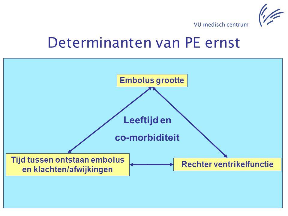 Determinanten van PE ernst Embolus grootte Tijd tussen ontstaan embolus en klachten/afwijkingen Rechter ventrikelfunctie Leeftijd en co-morbiditeit