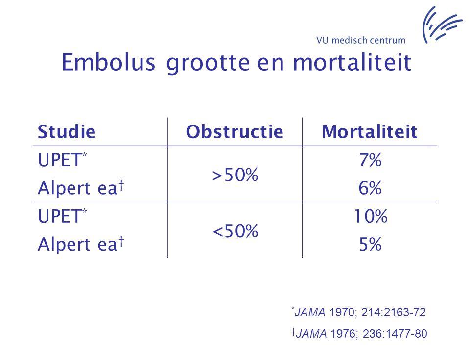 Embolus grootte en mortaliteit * JAMA 1970; 214:2163-72 † JAMA 1976; 236:1477-80 StudieObstructieMortaliteit UPET * >50% 7% Alpert ea † 6% UPET * <50%