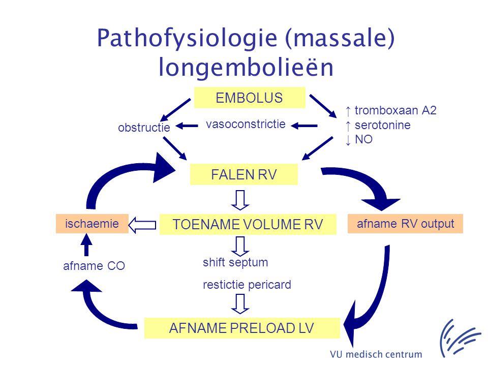 Pathofysiologie (massale) longembolieën EMBOLUS obstructie ↑ tromboxaan A2 ↑ serotonine ↓ NO FALEN RV TOENAME VOLUME RV AFNAME PRELOAD LV shift septum