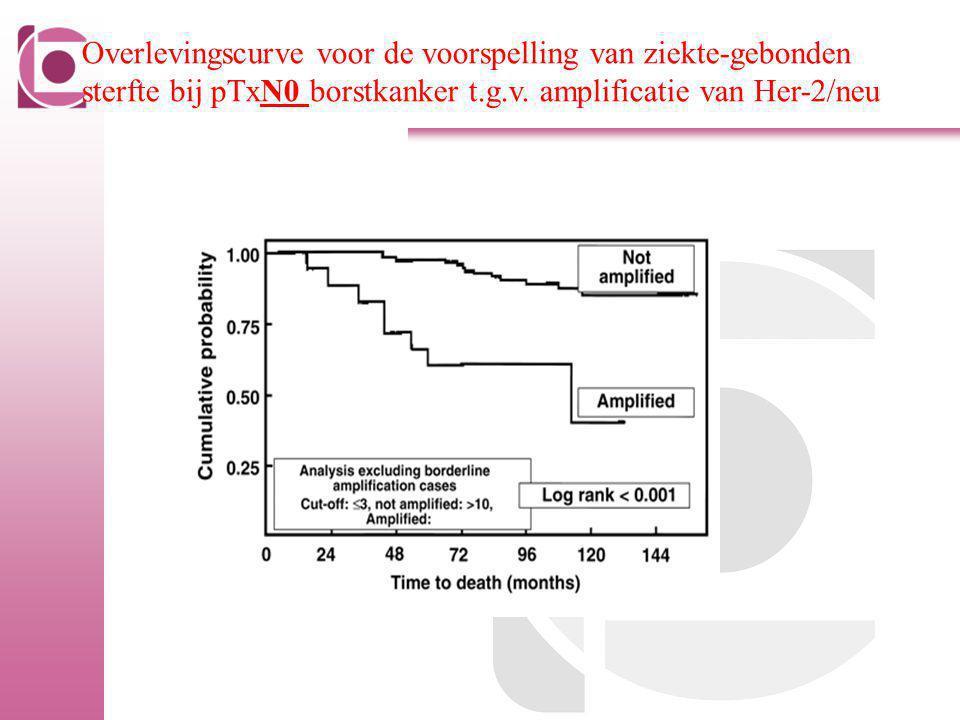 Overlevingscurve voor de voorspelling van ziekte-gebonden sterfte bij pTxN0 borstkanker t.g.v. amplificatie van Her-2/neu