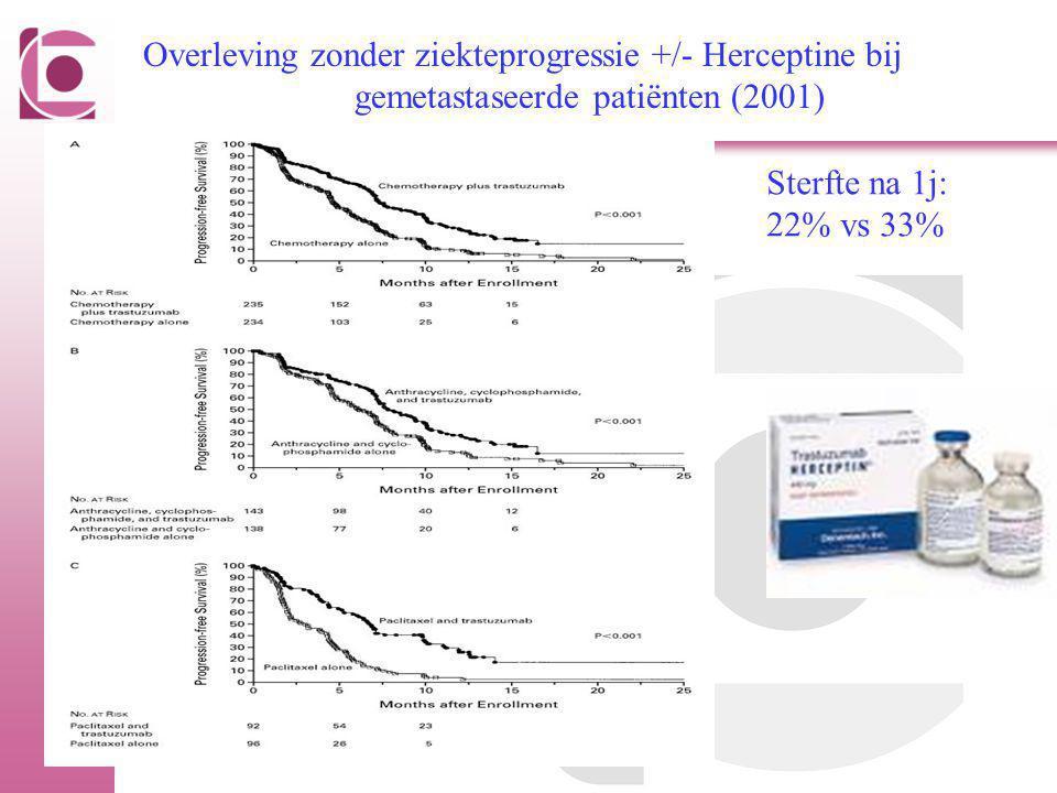 Overleving zonder ziekteprogressie +/- Herceptine bij gemetastaseerde patiënten (2001) Sterfte na 1j: 22% vs 33%