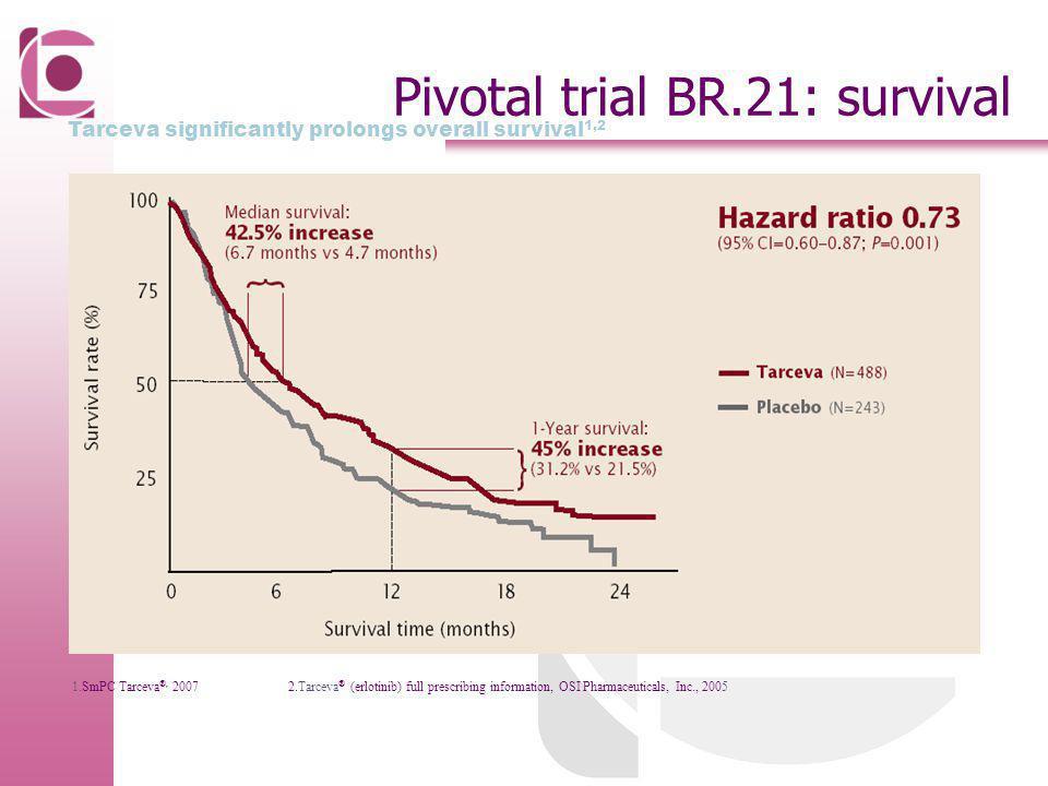 Pivotal trial BR.21: survival Tarceva significantly prolongs overall survival 1,2 1.SmPC Tarceva ®, 2007 2.Tarceva ® (erlotinib) full prescribing info