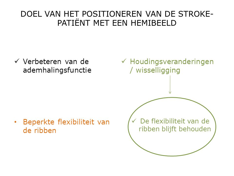 DOEL VAN HET POSITIONEREN VAN DE STROKE- PATIËNT MET EEN HEMIBEELD  Verbeteren van de ademhalingsfunctie • Beperkte flexibiliteit van de ribben  Hou